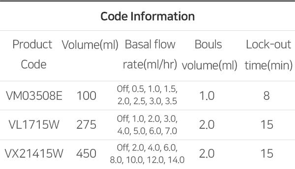 Code Information
